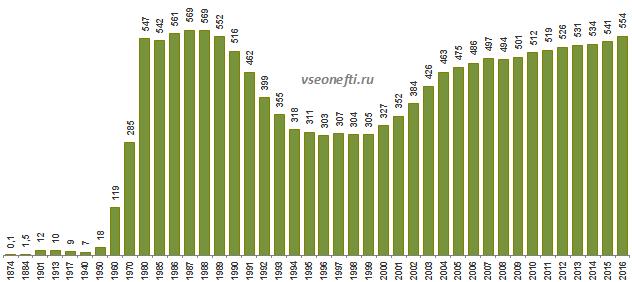 Динамика добычи нефти вРоссии ивмире