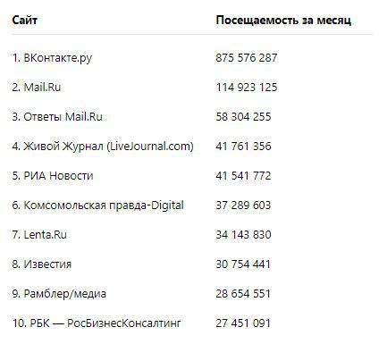 топ 10 популярных сайтов в россии