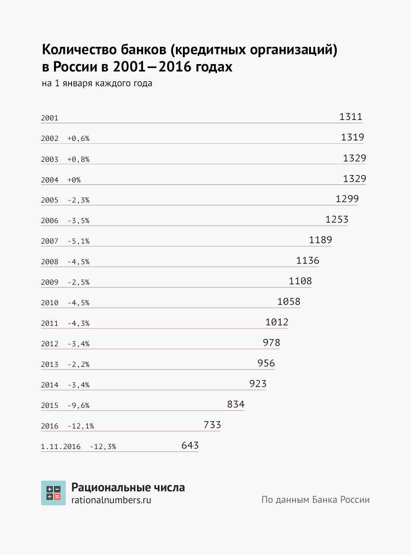 Количество кредитных организаций